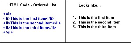 Ordered/Unordered lists